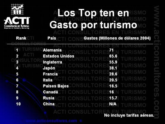 Los top ten en gasto por turismo