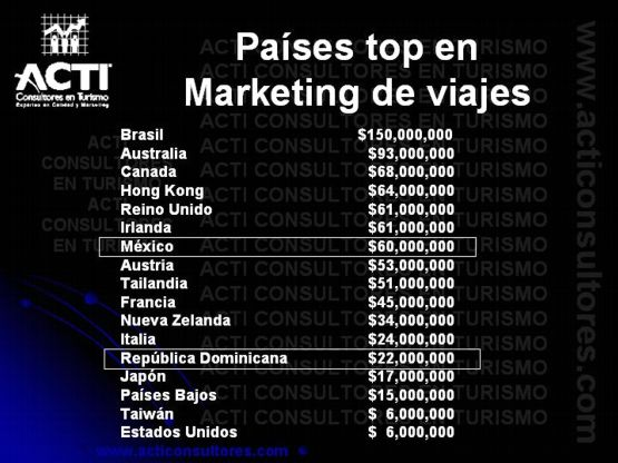 Paises Top en Marketing de Viajes